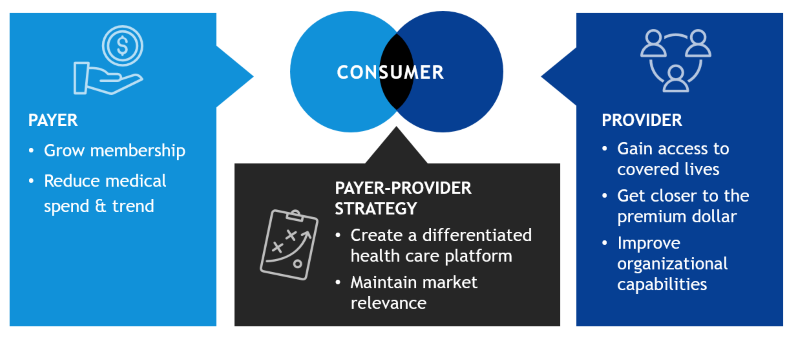Understanding the need for payer and provider collaboration