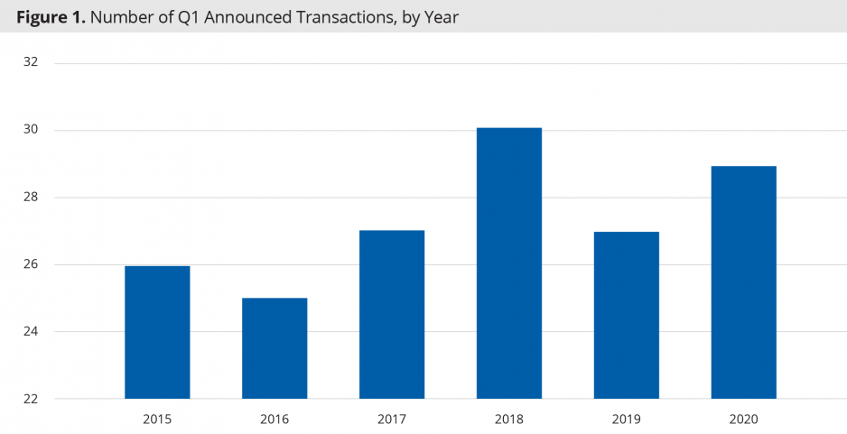 Number of Q1 Announced Transactions, by Year