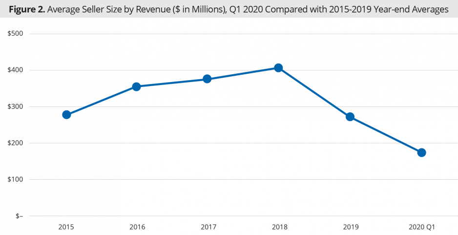 Average Seller Size by Revenue ($ in Millions), Q1 2020 Compared with 2015-2019 Year-end Averages
