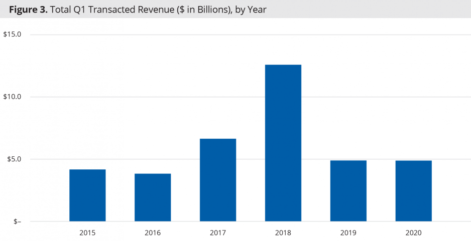 Total Q1 Transacted Revenue ($ in Billions), by Year