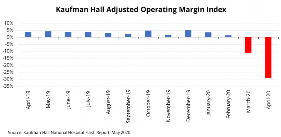 Adjusted Operating Margin