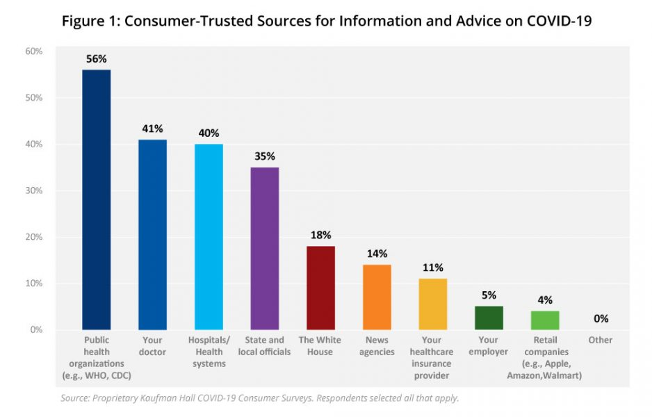 Figure 1: Consumer-Trusted Sources for Information and Advice on COVID-19