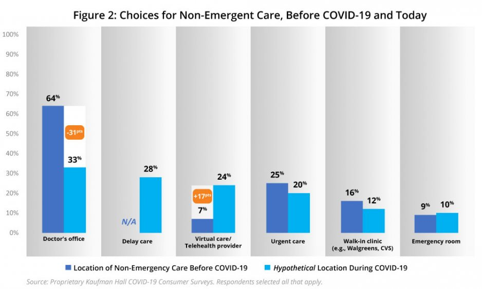 Figure 2: Choices for Non-Emergent Care, Before COVID-19 and Today