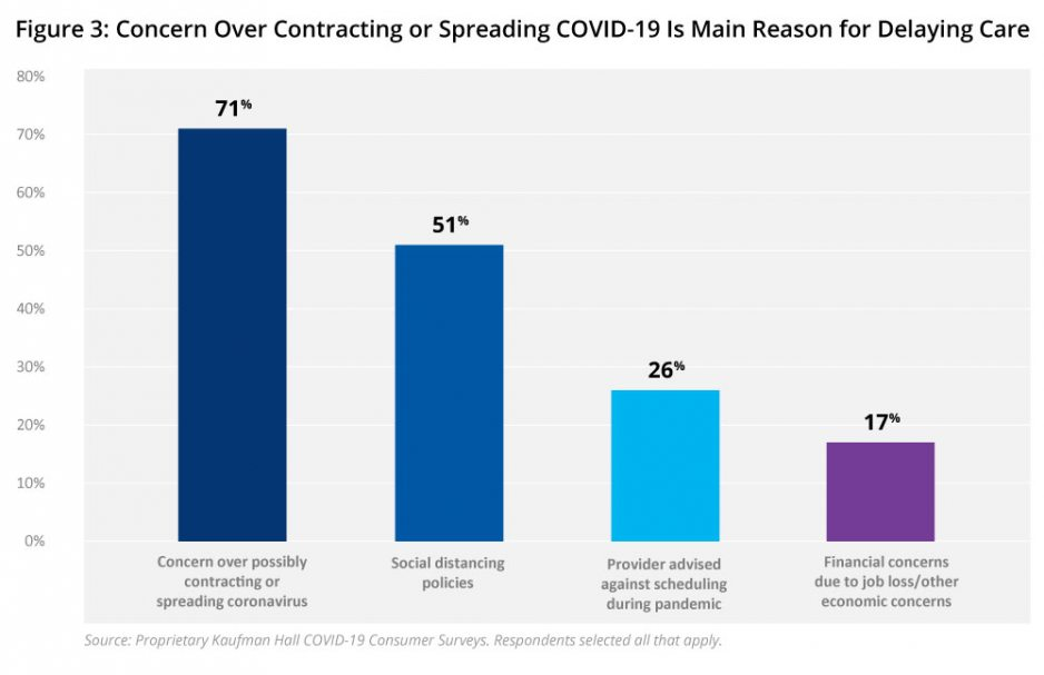 Figure 3: Concern Over Contracting or Spreading COVID-19 is Main Reason for Delaying Care