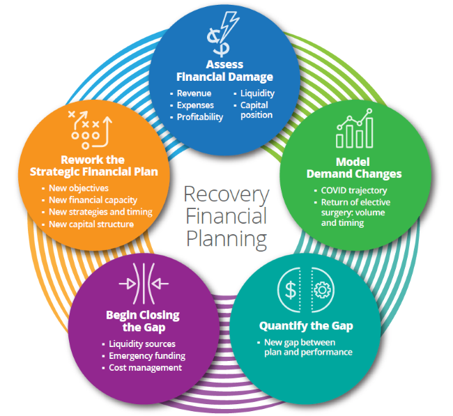 Recovery Financial Planning post COVID-19