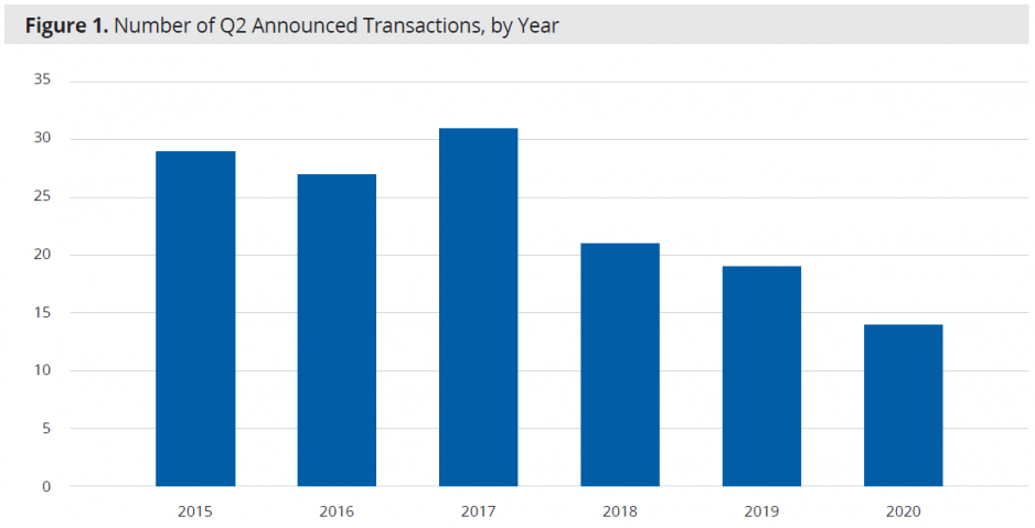 Figure 1: Number of Q2 Announced Transactions, By Year