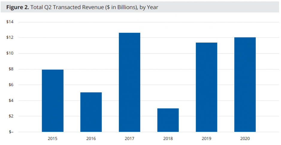 Figure 2: Total Q2 Transacted Revenue ($ In Billions), By Year