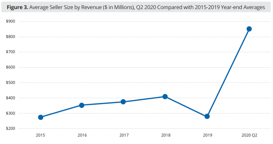 Figure 3: Average Seller Size By Revenue ($ In Millions), Q2 2020 Compared With 2015-2019 Year-end Averages