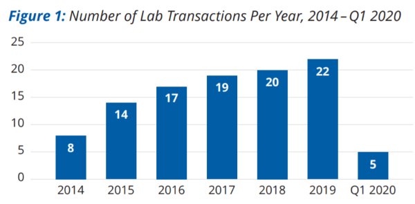 Figure 1: Number of Lab Transactions Per Year, 2014 – Q1 2020