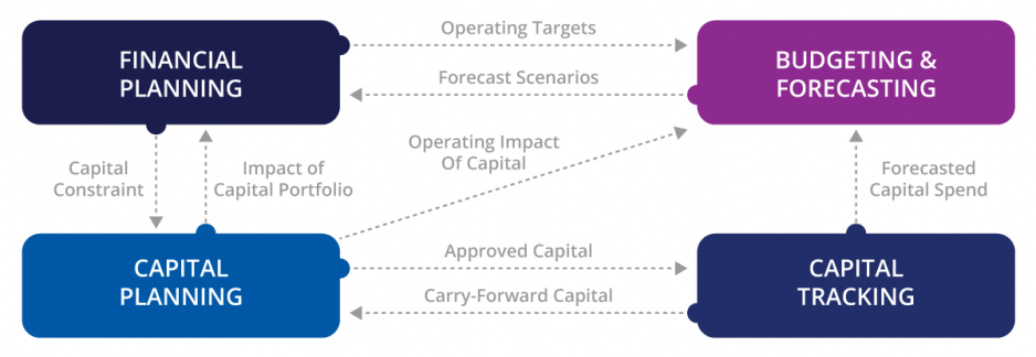 Integrated Financial Planning Model