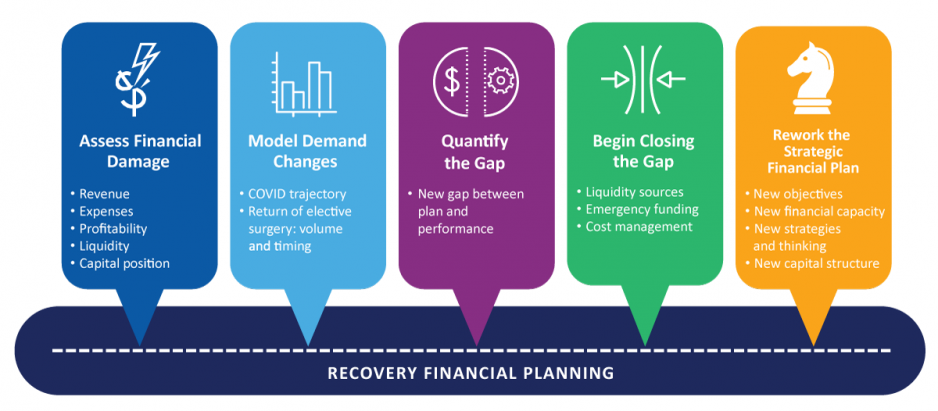 COVID-19 Recovery Financial Planning