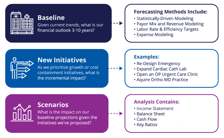 Scenario Modeling in the Planning Process