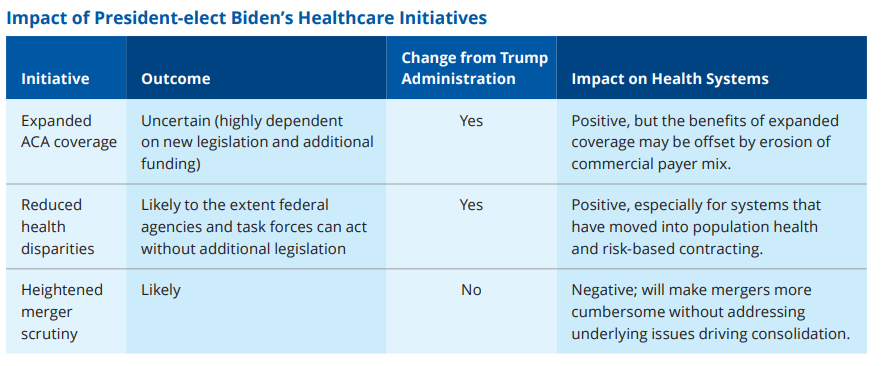 Biden Administration impact on healthcare