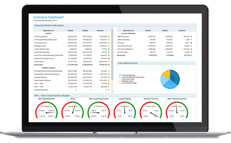 Financial-Insitutions-executive-dashboard